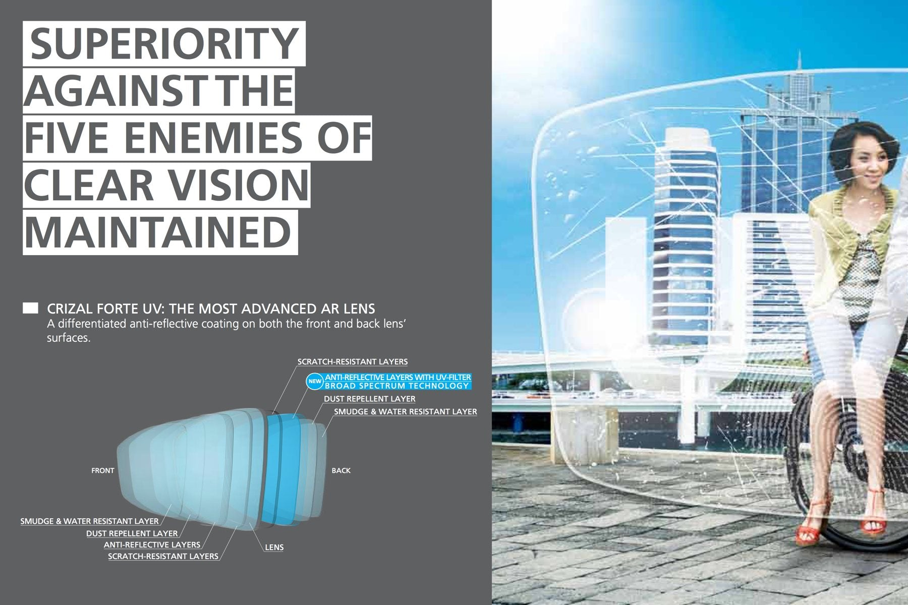 Superiority Against The Five Enemies Of Clear Vision Maintained - Crizal® Forte UV Lenses