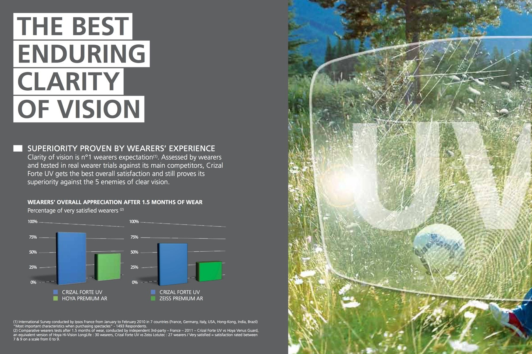 The Best Enduring Clarity of Vision - Crizal® Forte UV Lenses