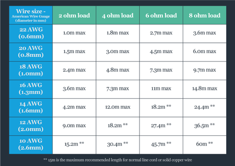 Pro Audio Speaker Cable Size Chart | Chart for selecting proper speaker cables for your PA