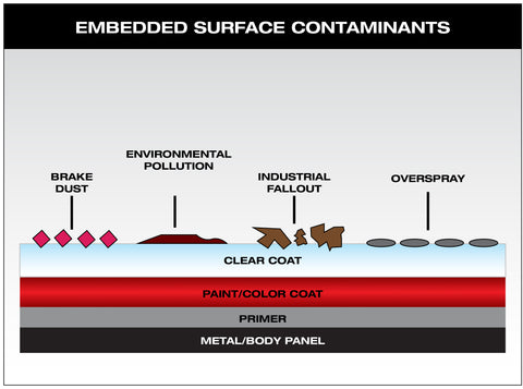 Bonded Surface Contaminants
