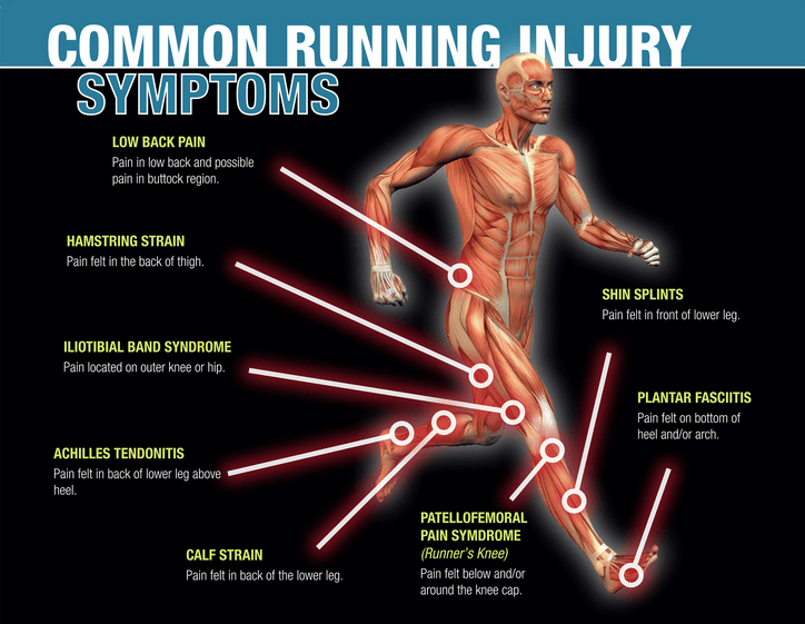 Most common Causes of Running Injuries