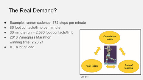 The Real Demand of Marathon Training and its effect on injuries