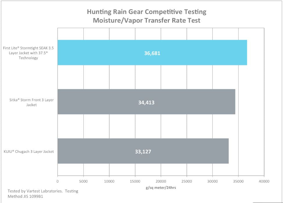 vartest lab rain wear testing for waterproofing and breathability