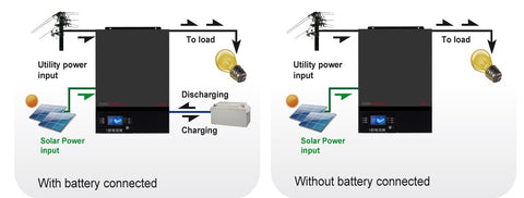 off grid all in one inverter charger mppt solar pv