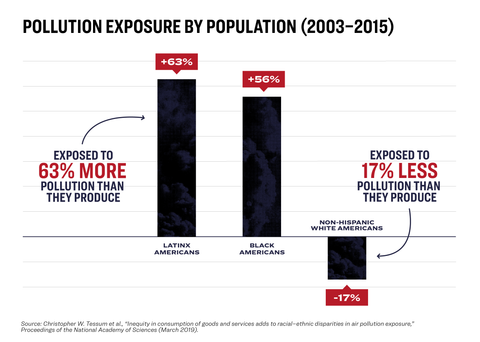 Graph showing pollution inequity in the U.S.