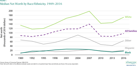 Graph showing the racial wealth gap in the U.S.
