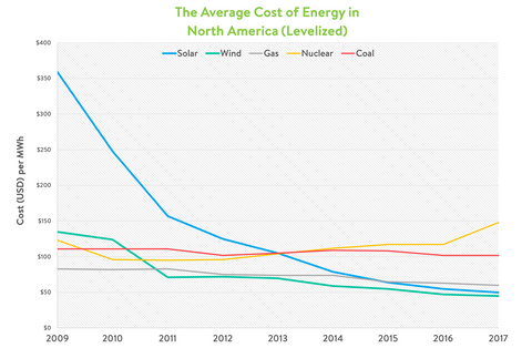 solar energy is getting more affordable