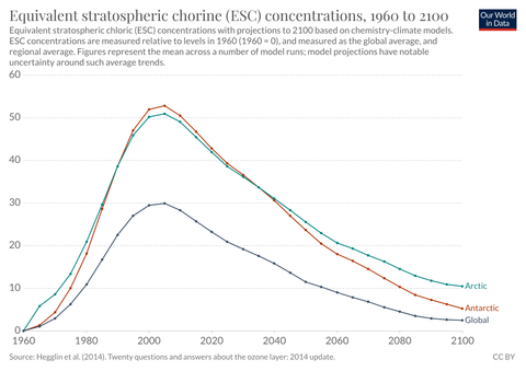 graph of ozone concentrations
