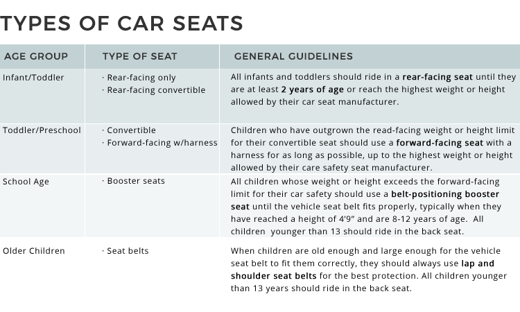 Car Seat Recommendations From The Aap Updated