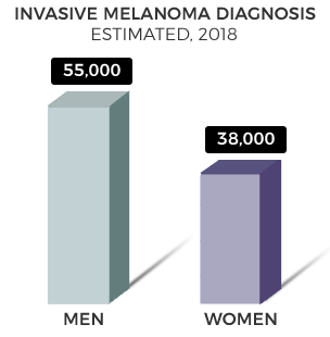 melamona diagnosis in men and women