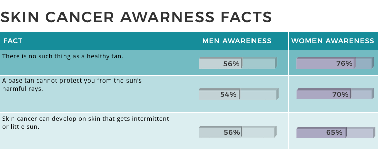 skin cancer awareness facts
