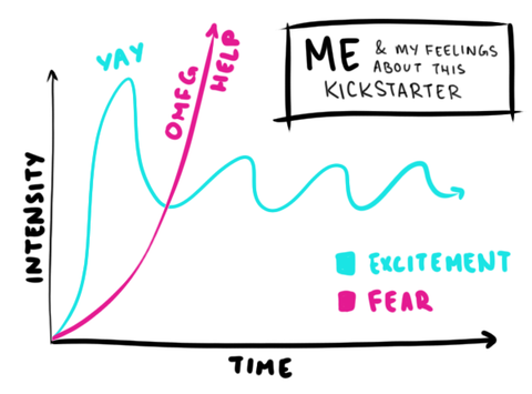 Cuddly Potatoes Fear of Failure Blog, A graph of Me & My Feelings about this Kickstarter, Excitement vs. Fear