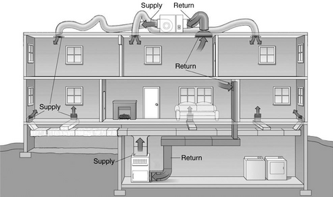 HVAC house diagram
