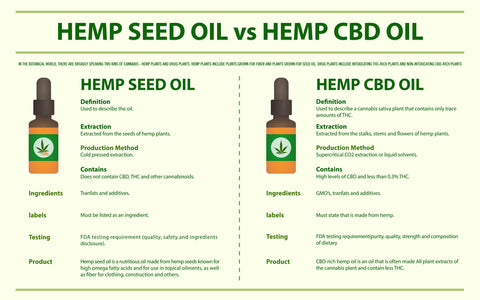 CBD Hemp Oil vs Hempseed Oil; What's the Difference?
