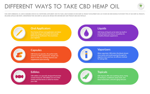 Different Consumption Methods to Take CBD Oil