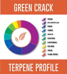 Pinnacle Hemp Green Crack Terpene Profile