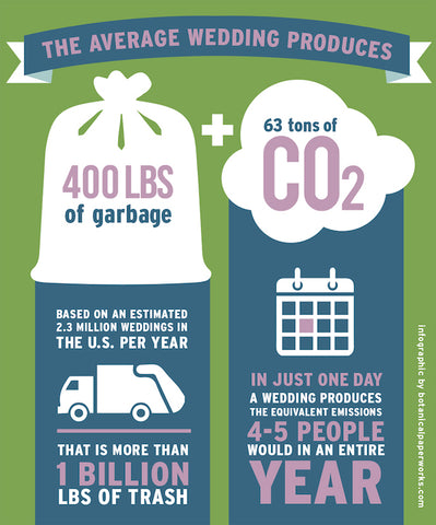Average Wedding Waste Production Stats