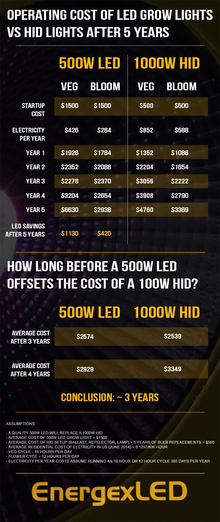 Save money growing with EnergexLED grow lights