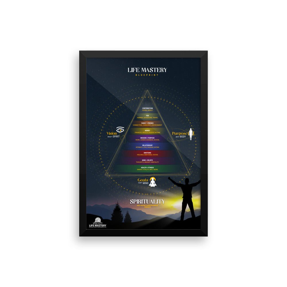 Life Mastery Blueprint (Matte & Framed)