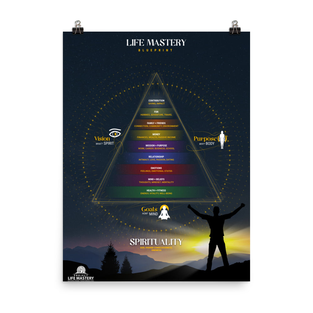 Life Mastery Blueprint Poster (Premium Luster)
