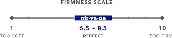 The Ideal Firmness Based on our research at Nirvana Bed, most people prefer a mattress that is firm but not too hard