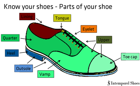 Know Your Shoes The Different Parts Of The Shoe Intemporel Shoes