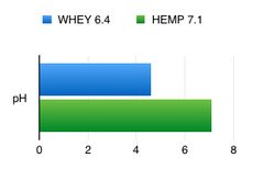 pH Hemp 7.1 vs Whey 6.4