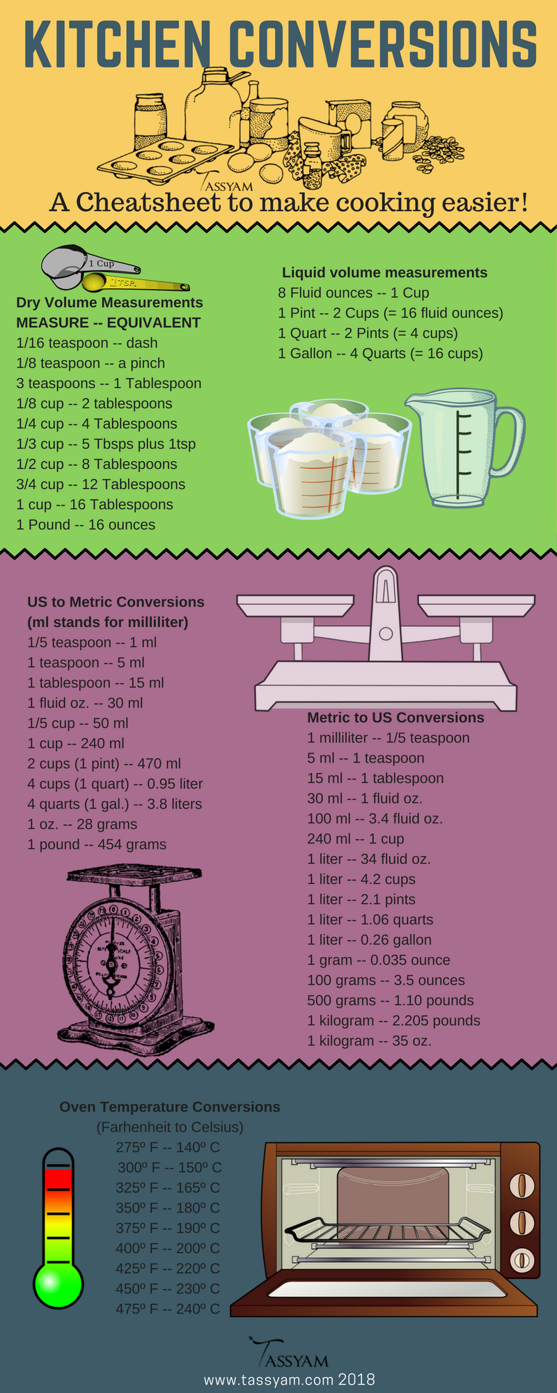 Kitchen Conversion Cheatsheet: A Simple Guide to make