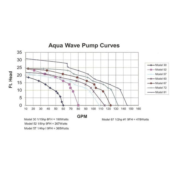 Aqua Wave Pumps