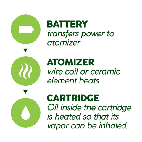 How a 510-battery works (infographic)