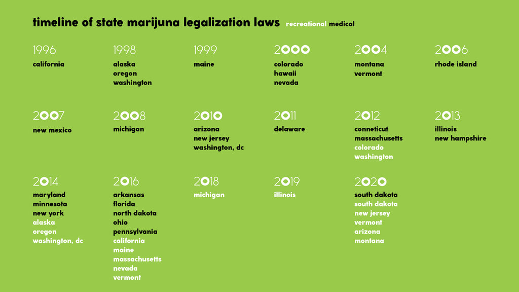 timeline of cannabis legalization