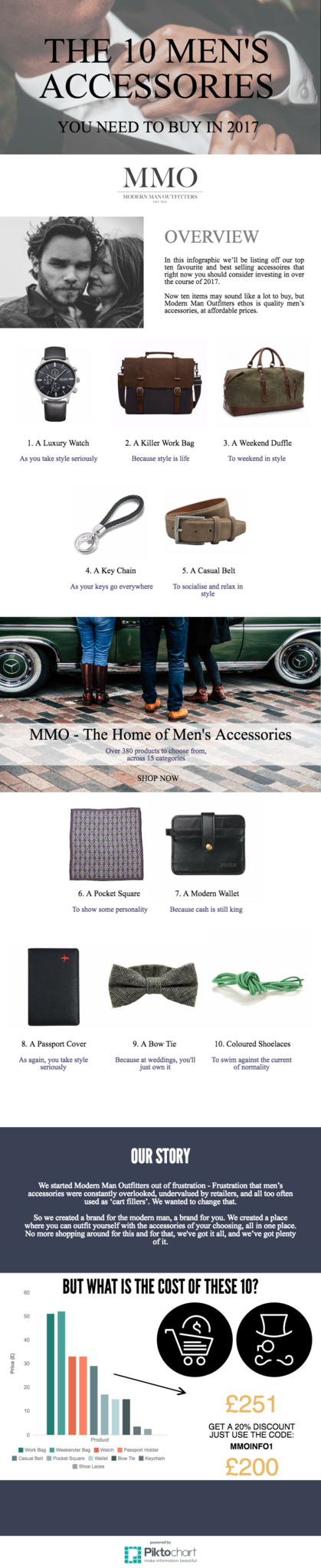 Infographic - the 10 men's accessories to buy in 2017 - Modern Man Outfitters