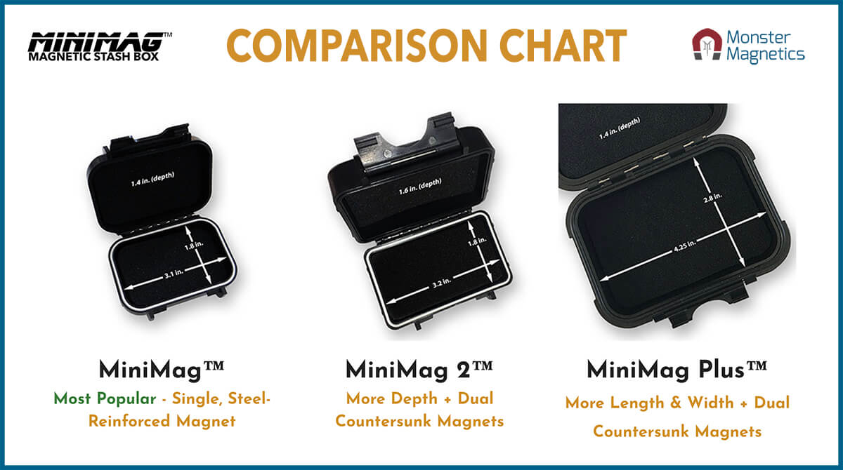 MiniMag Series Magnetic Stash Box - 3 Sizes