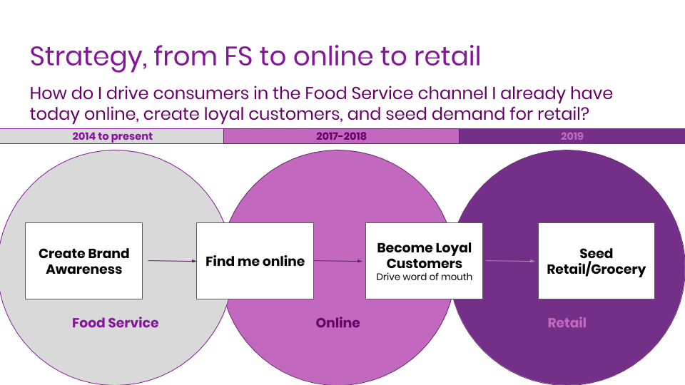 Strategy, from FS to online to retail