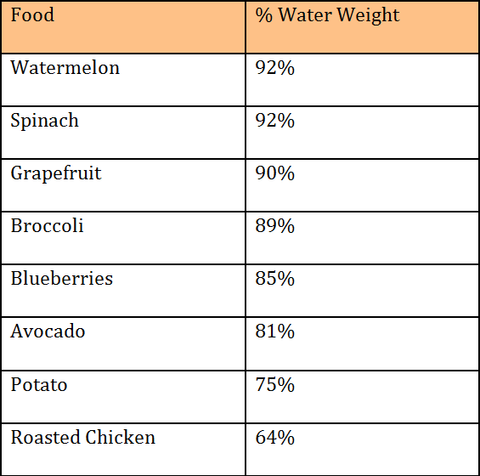 Foods and % Water