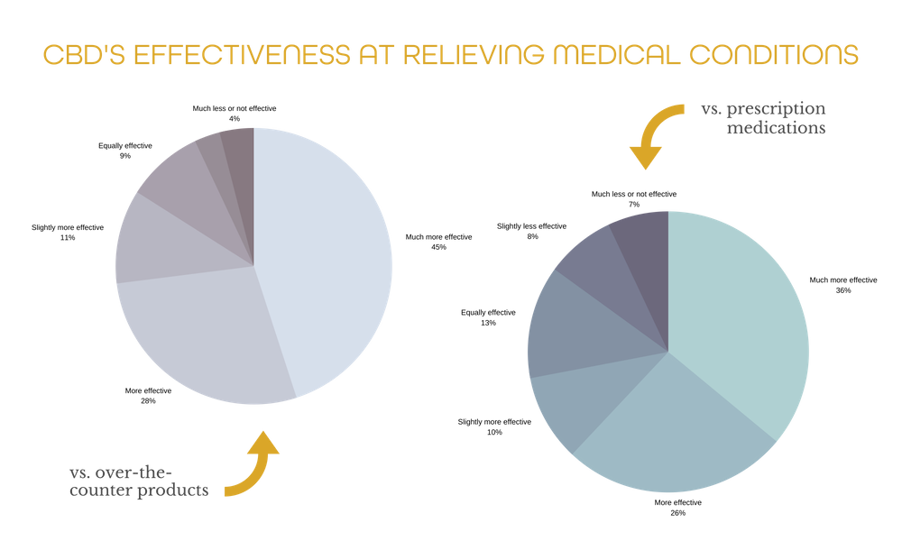 CBD Effectiveness at Relieving Medical Conditions
