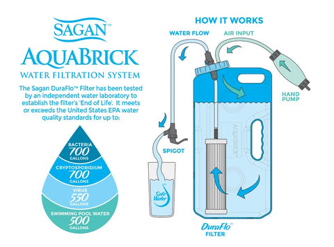 Sagan AquaBrick - How It Works