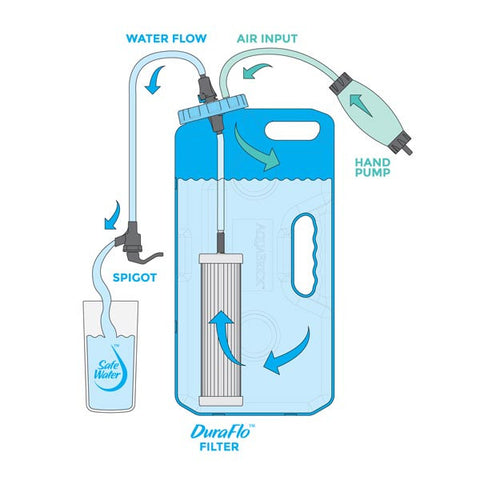 The DuraFlo Water Filter is the basis of the AquaBrick Water Filtration System making it the most effective system of water purification available.