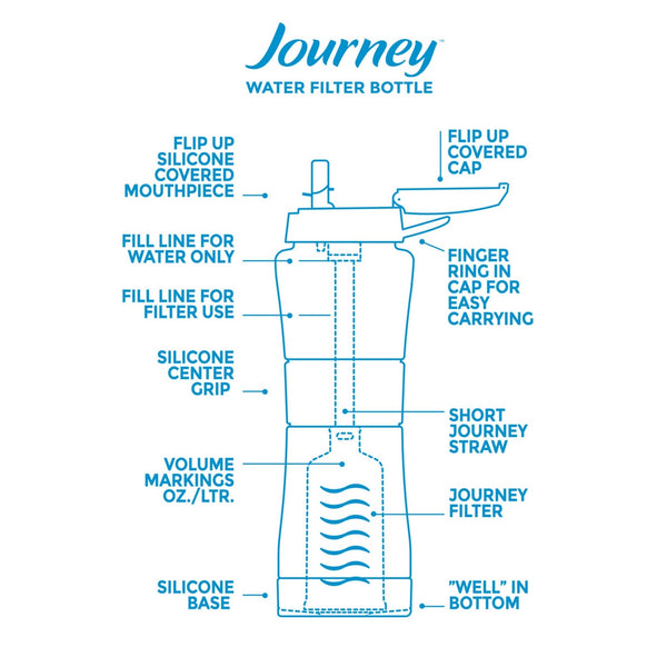 Journey™ Water Purifier Bottle - Sky Blue - Free Shipping