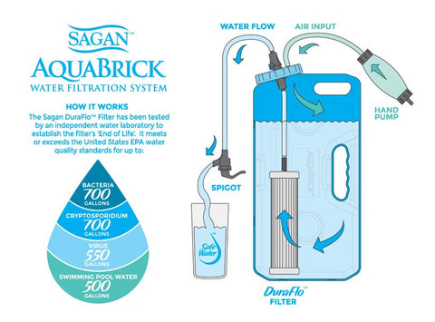 Portable water filter for potable water - the AquaBrick Water Filtration System filters any non salt water source. This water filter removes virus, bacteria, such as e.coli, protozoan and fluoride. Take this water filter camping. It is the perfect portable water filter for hunting, fishing and all outdoor adventures. This water filter removes fluoride and chlorine – so you can drink your swimming pool water.