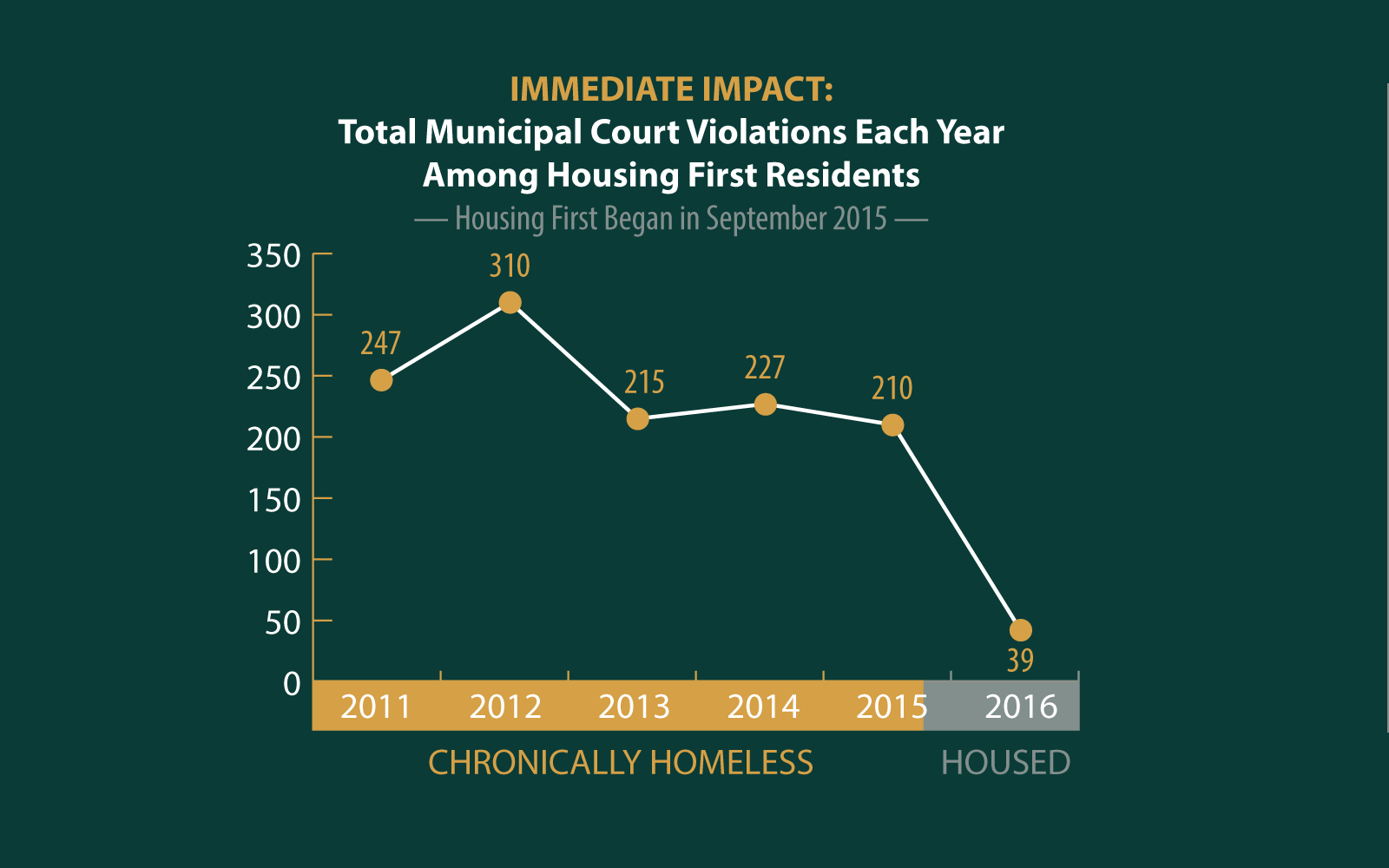 Total Municipal Court Violations Each Year Among Housing First Residents