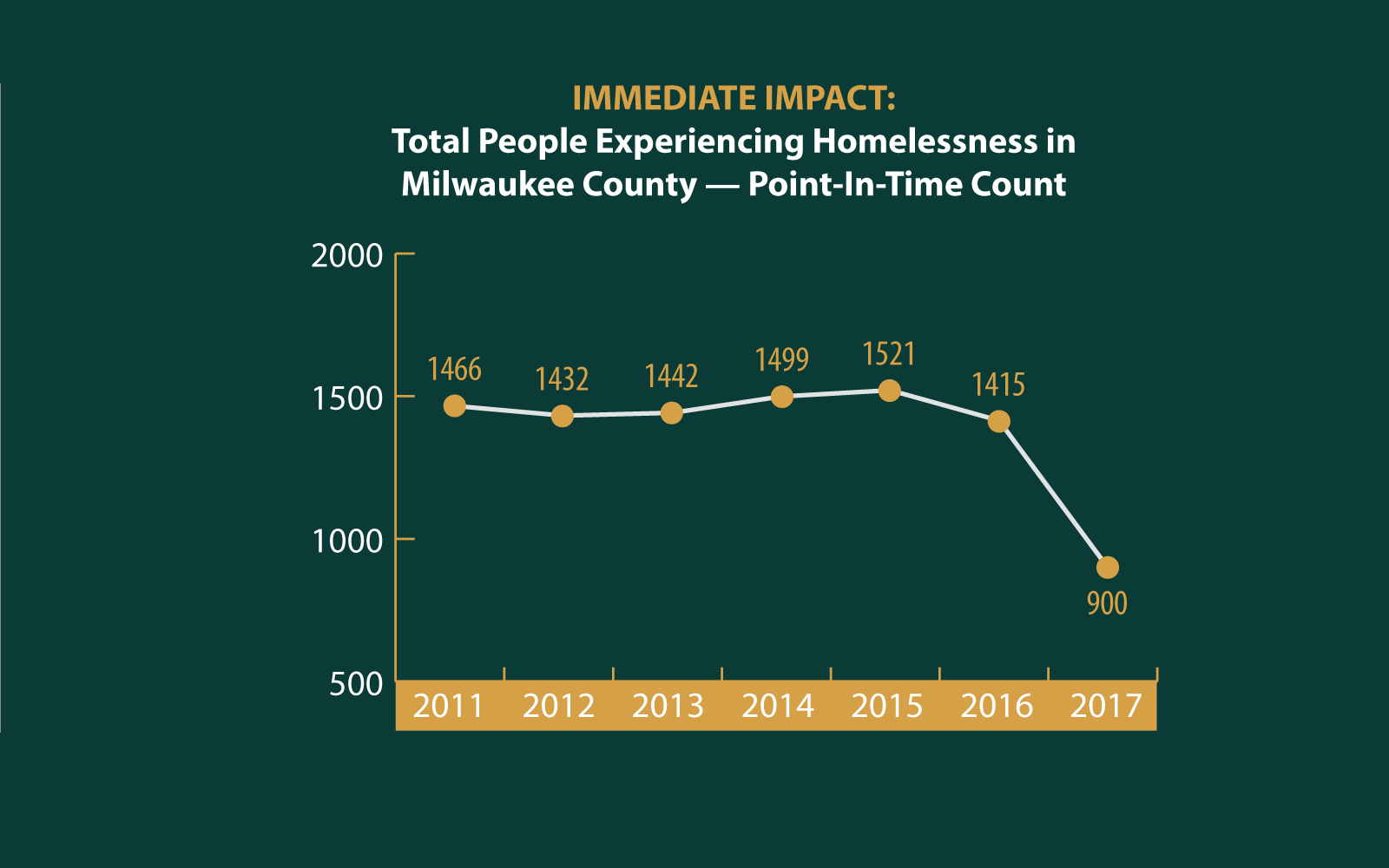 Total People Experiencing Homelessness in Milwaukee County - Point-In-Time Count