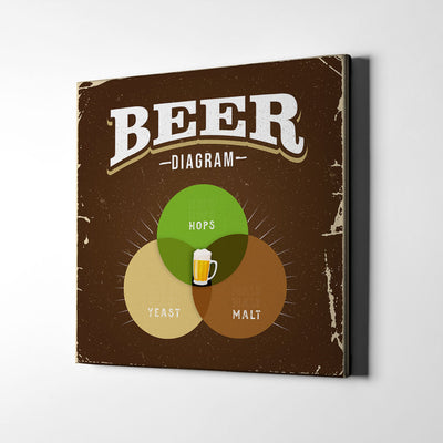 Beer Venn Diagram Canvas Wall Art - Artiful Coffee art Collection