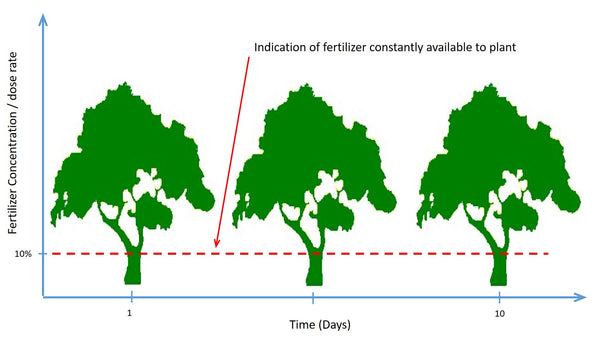 Improved fertigate fertilizing approach and improved healthier trees