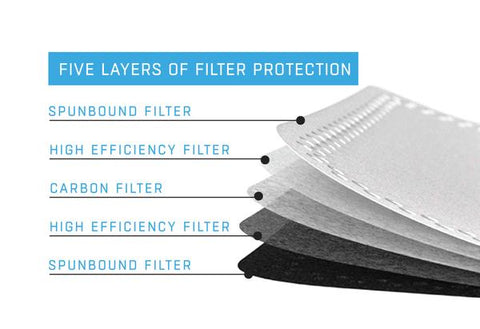 FLTRD Air - Carbon Replacement Filters - 5 pack