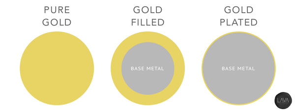 Gold filled versus gold plated jewelry