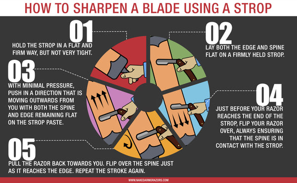 How to Sharpen a Blade Using a Strop