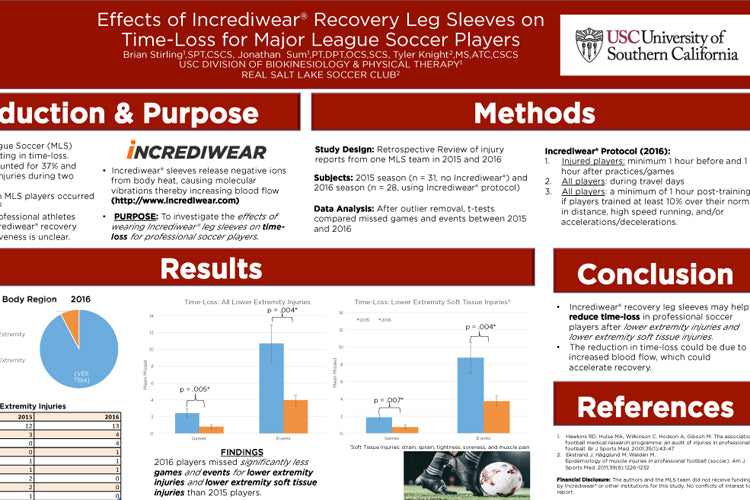 Effects of wearing Incrediwear leg sleeves on injury
