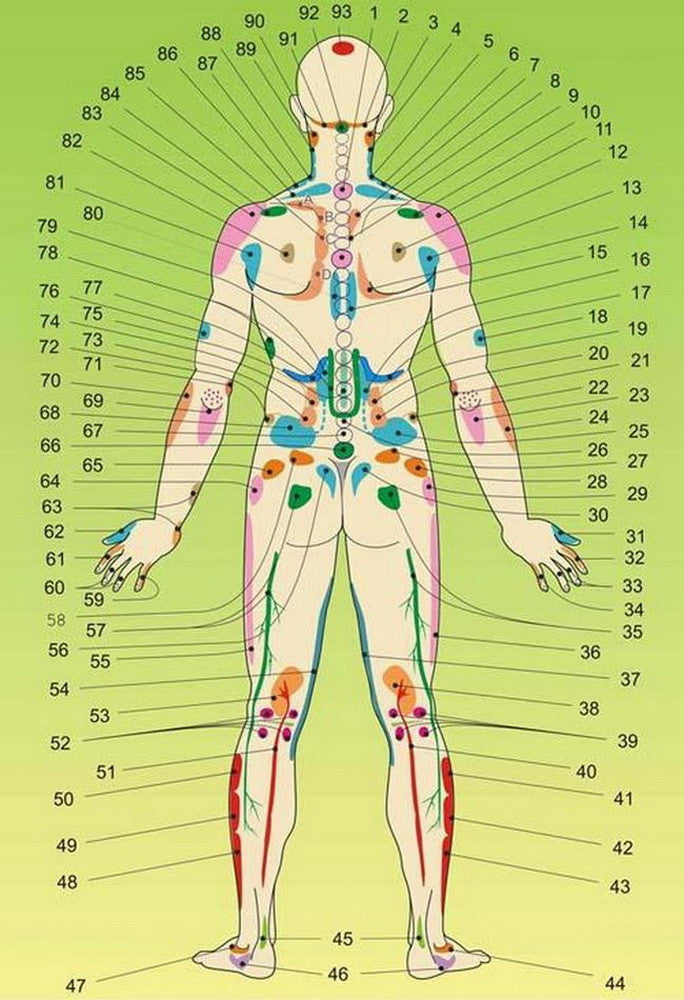 Back side acupuncture points and its meanings reflexology