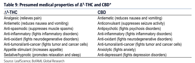 Medical use of THC and CBD